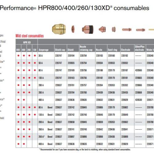 تامین قطعات دستگاه های برش پلاسما Hyper therm
